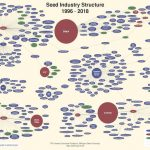 The Changing Landscape of Ag Biotech